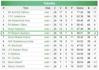Konečná tabulka mužů A sezony 2014-2015