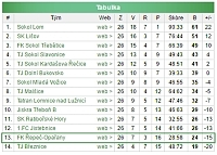 Konečná tabulka mužů A sezony 2016-2017