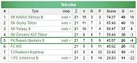 Konečná tabulka mužů B sezony 2016-2017