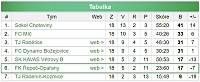 Konečná tabulka mužů B sezony 2017-2018